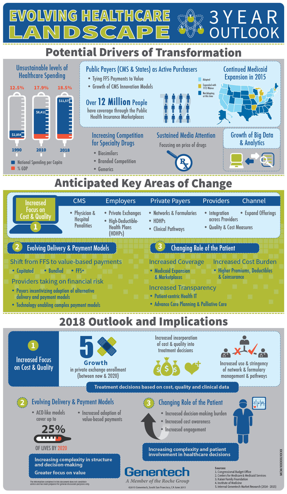 Infographic for Genentech